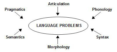 The speech and Language Problems Diagram