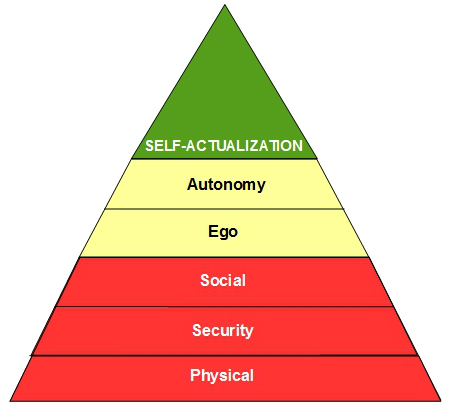 Maslows hierarchy- social and emotional