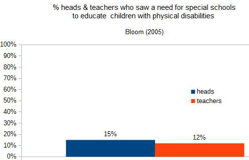 heads and teachers 2005
