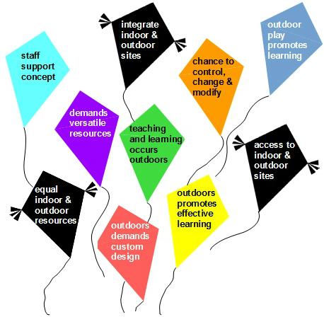 Bilton guiding principles