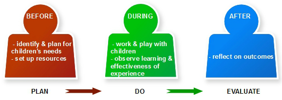 staff roles in outdoor play and learning