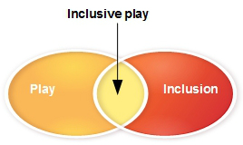 disability and Inclusion play