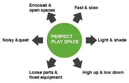perfect play space
