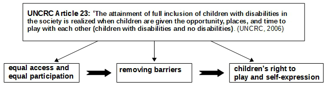 disability and inclusion- right to play