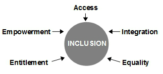 assistive technology-inclusion