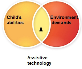 practical-application-of-assistive-technology