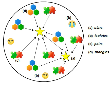 sociogram family and mutual attraction In particular, matrices and sociograms are introduced as easy and intuitive ways  of  of interpersonal choice, attraction, repulsion, friendship and other relations  in  they were rarely family or friends, and they tended to be people who were  in  more likely that the kin of the respondents would maintain mutual contacts.