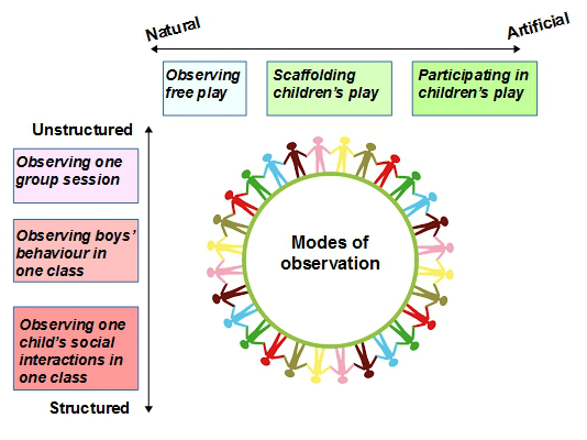modes of early years observation