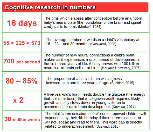 cognitive research in numbers