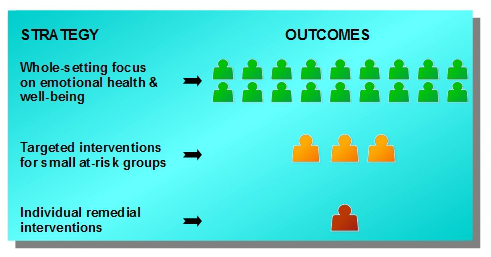 Impact of interventions