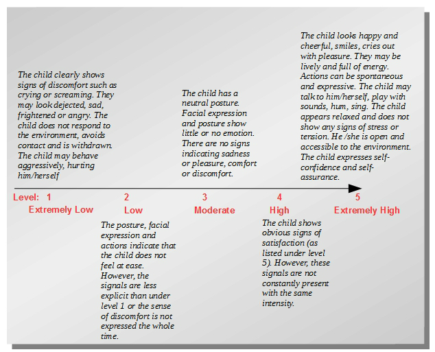 Leuven scale of well-being