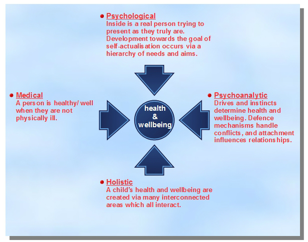 four perspectives on wellbeing