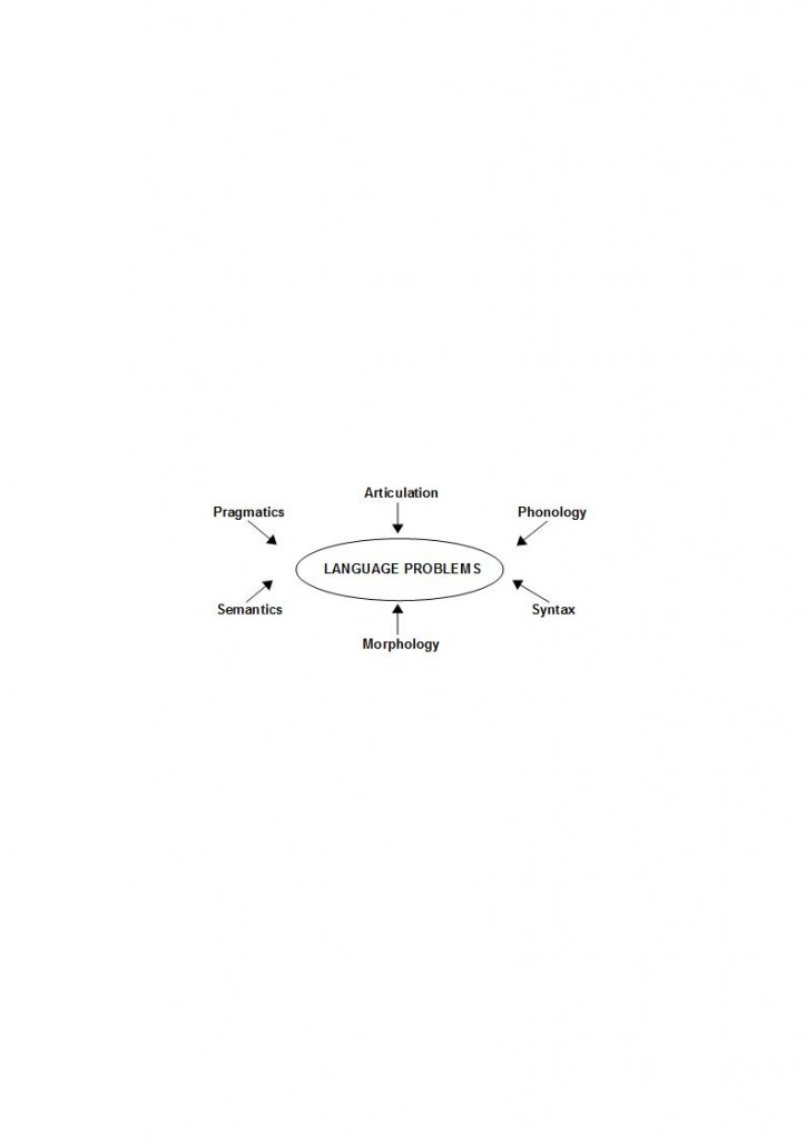 language problems diagram jpeg