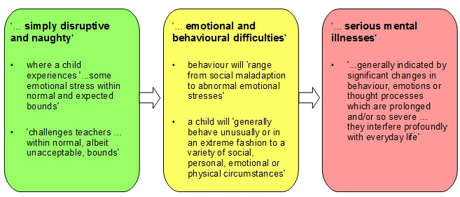 BESD: Continuum of problem behavioural difficulties diagram