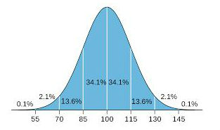 IQ bell curve A