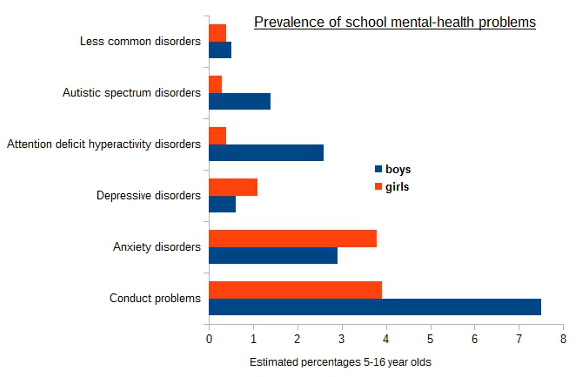 BESD: school mental health problems
