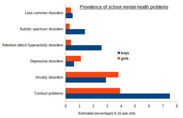 BESD: school mental health problems