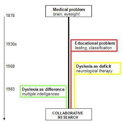 dyslexia history