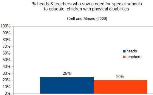 heads and teachers 2000