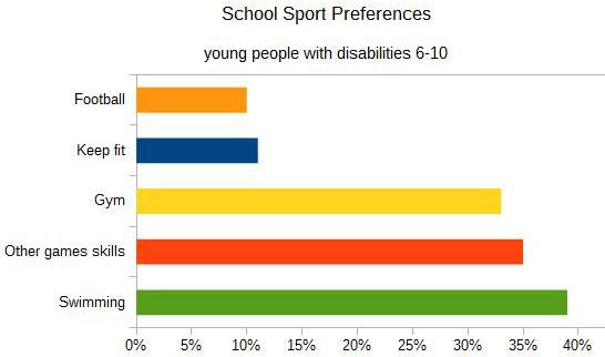 sport preferences dis 6-10