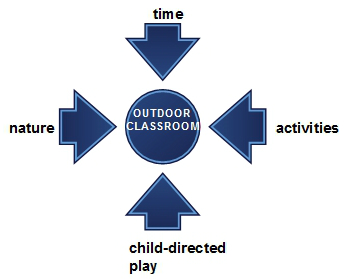 Jennings components of outdoor learning classroom