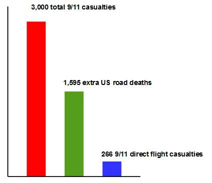 9 11 data