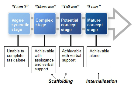 Vygotsky's phases of social learning