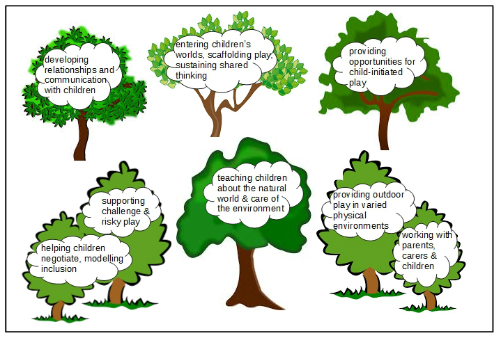 Figure 6.4 Supporting children's outdoor play & learning