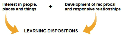 theory of learning dispositions