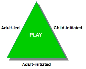modes of group play