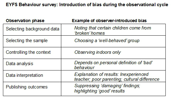 bias during early years observation