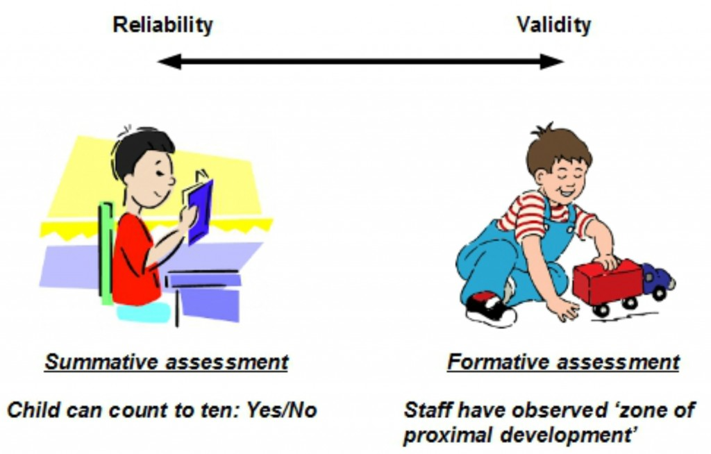 early years assessment reliability