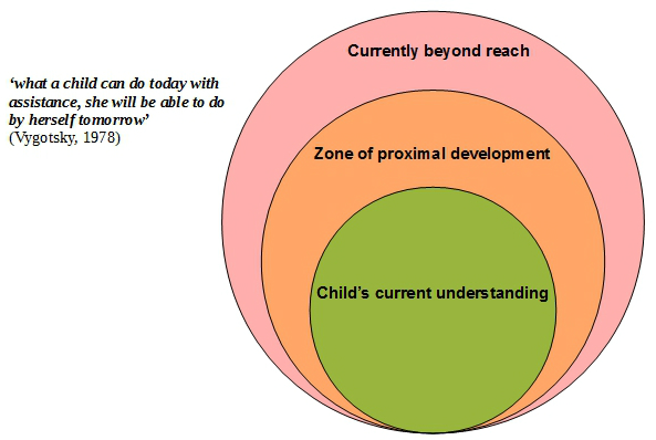 Cognitive Development The Science Of Childcare