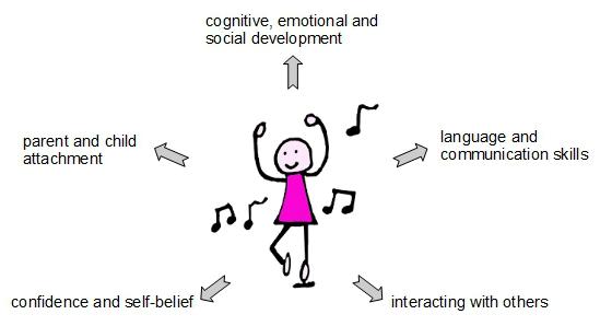 music in early years mec developmental benefits 1