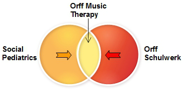 orff mus therapy