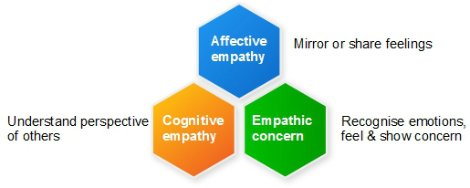 3 kinds of empathy in the early years