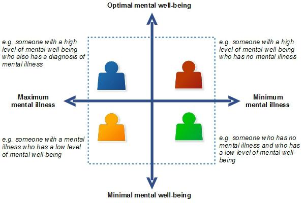 dual factor model