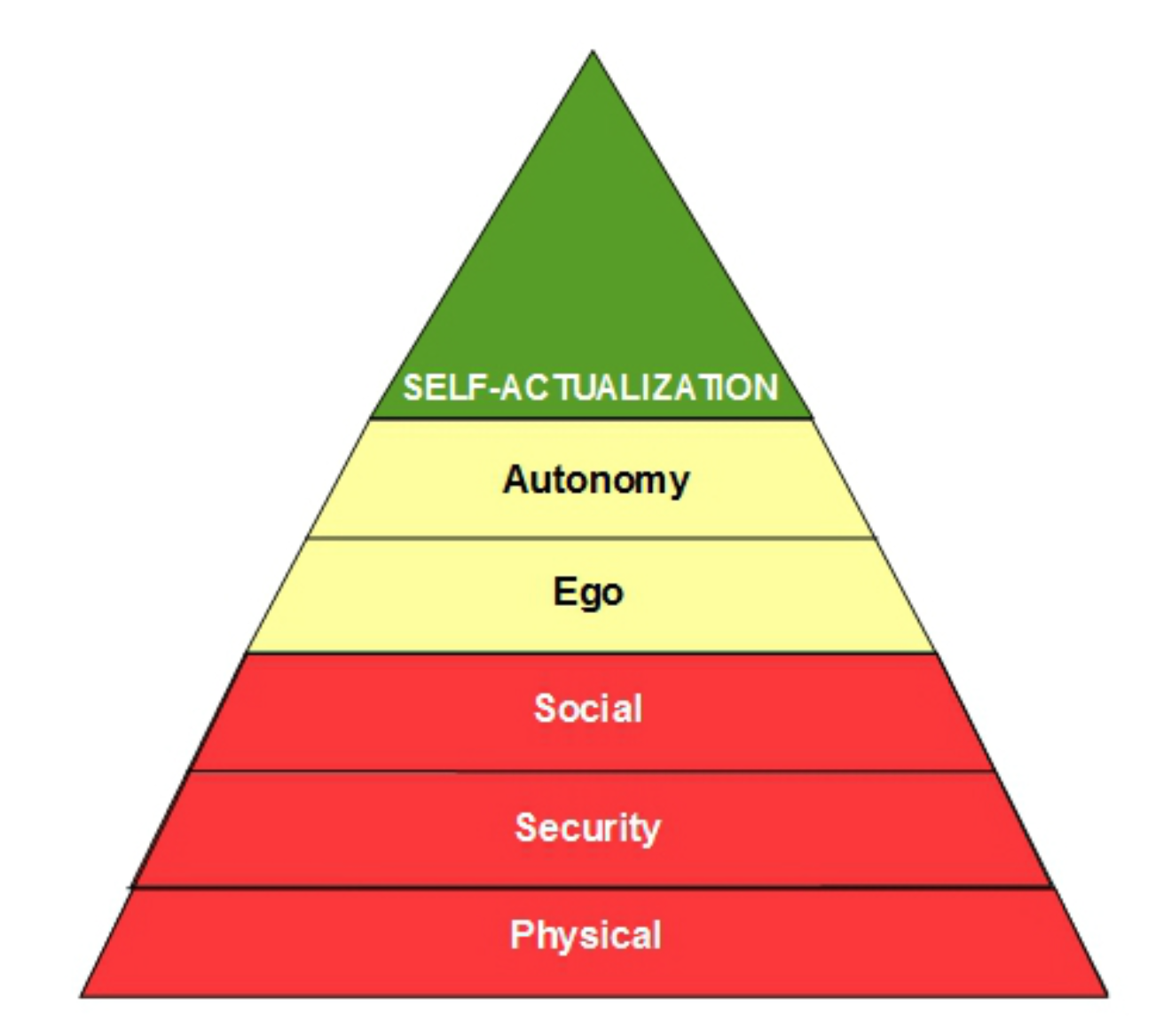 Abraham Malsow's hierarchy of needs