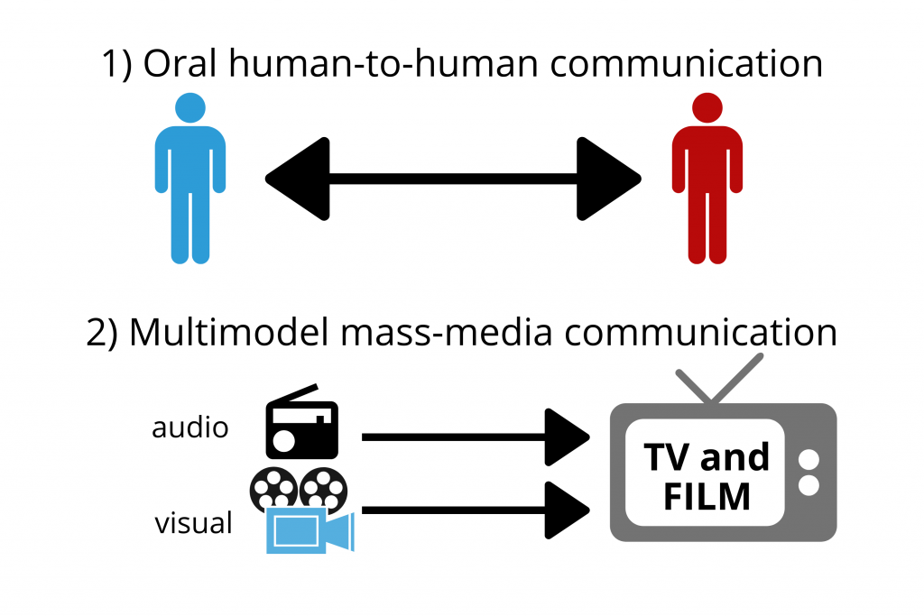 Oral-human-to-human-communication