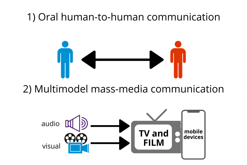 Oral-human-to-human-communication-3